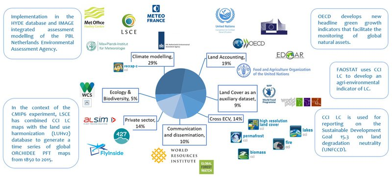 Existing users and applications of the CCI Land Cover Climate Data Record