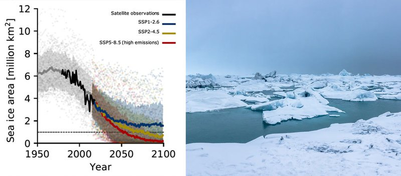 Model simulation based on satellite observations of the ice area in the Arctic.