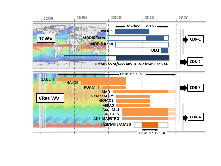 Key deliverables. The climate data records derived from a range of instruments will include both total column (TCWV) and vertically resolved (VRes WV) information on water vapour.